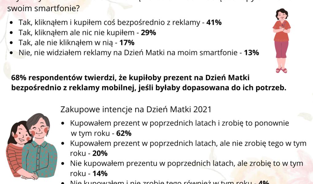 Dzień Mamy 2021 – zakupowe preferencje Polaków